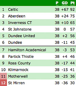 2014-15 SPFL ACTUAL