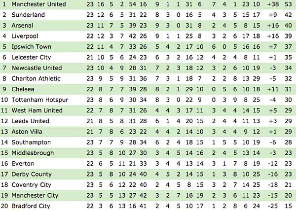 PL TABLE 130101
